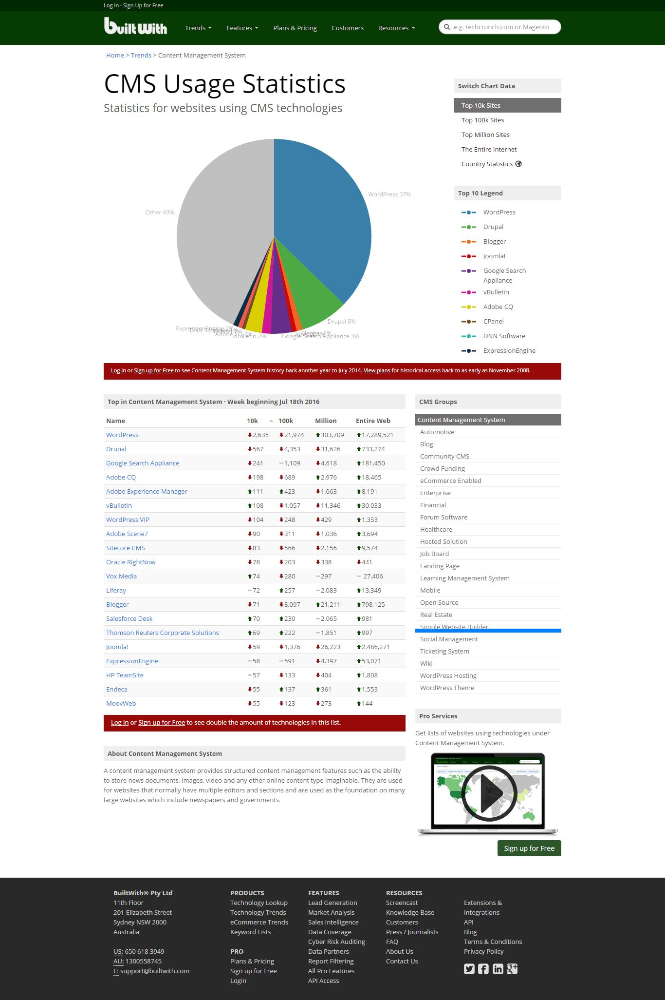 servizi apecialistici di assistenza WordPress - myasistwp